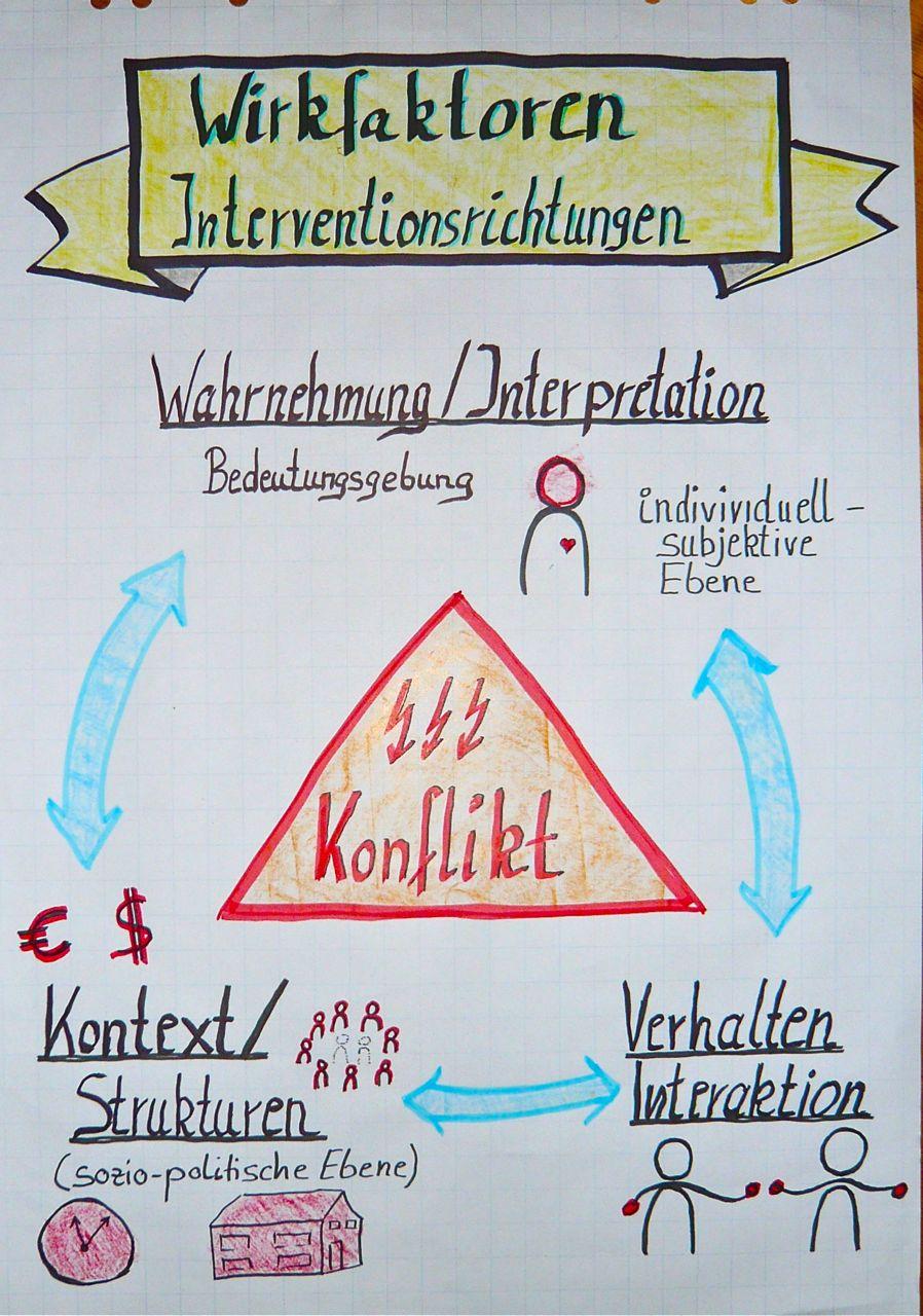 Wirkfaktoren - Konfliktdreieck